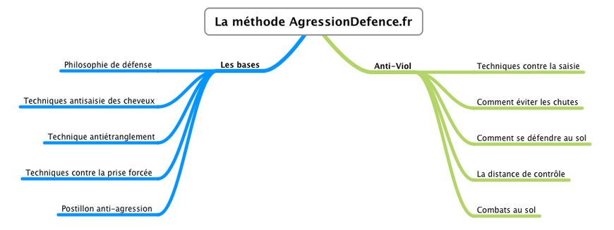 methode anti agression